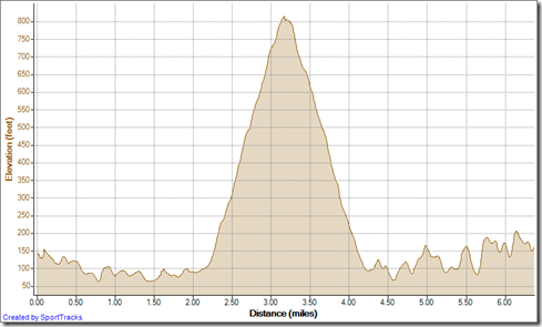 Running Up Mentally Sensitive down Mathis 12-31-2012, Elevation - Distance