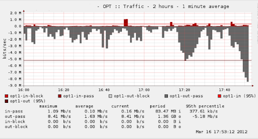 Virgin media traffic backup