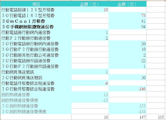 中華電信20120215.jpg