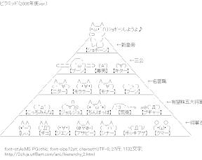 [AA]2006年度ver. 2ch ピラミッド