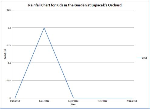 rain chart 71512