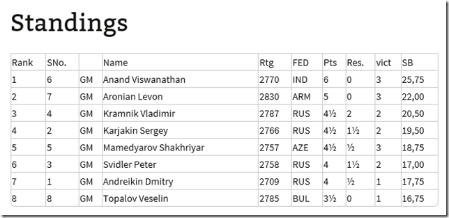 Standings after round 9, FIDE Candidates 2014