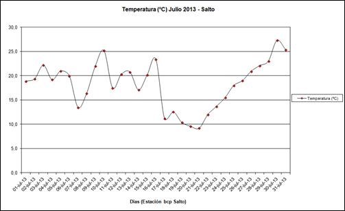 Temperatura (Julio 2013)