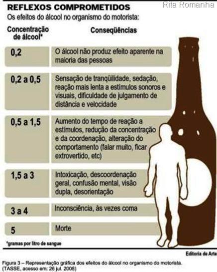 Efeito do álcool, calculado de acordo com a quantidade de gramas por litro de sangue, sobre o organismo do motorista.
