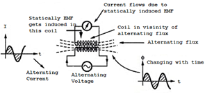 Statically Induced EMF in Magnetic circuit