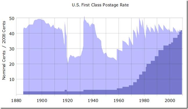 US_Postage_History