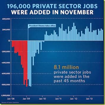 jobschart_november2013