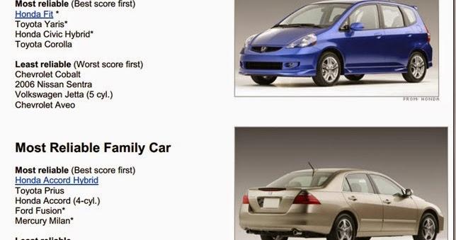 Best Car Reports