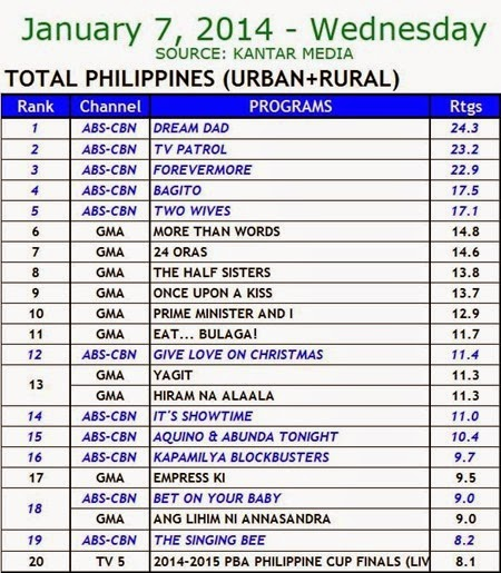 Kantar Media National TV Ratings - Jan 7 2015 (Wed)