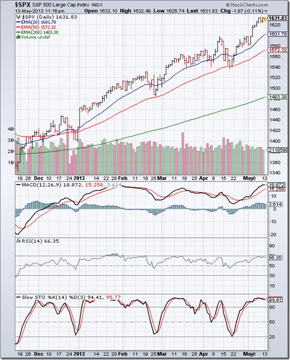 S&P 500_May1013