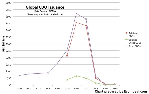 SIFMA global cdo issuance