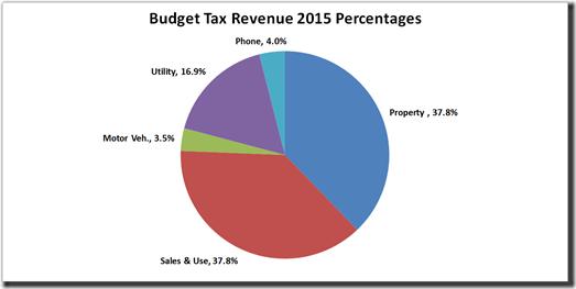 2014-04-29 2015 Tax Rev Percentages