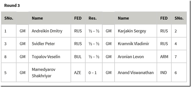 Round 3 results, FIDE Candidates 2014 Khanty Mansiysk Russia