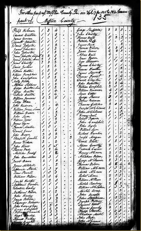 1790 United States Federal Census Record for Robert Irwin in Mifflin Co, PA