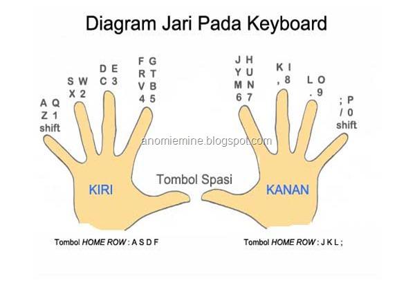 diagram jari keyboard