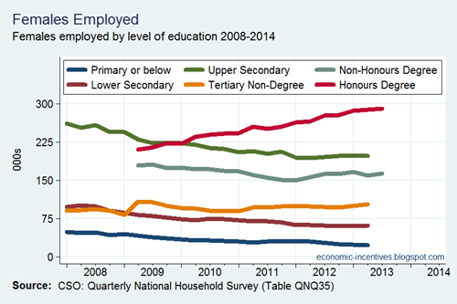 Employment by Education - Females
