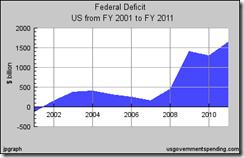 Deficits 2001-2011