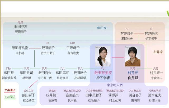 鬼太郎之妻-人物關係圖.jpg