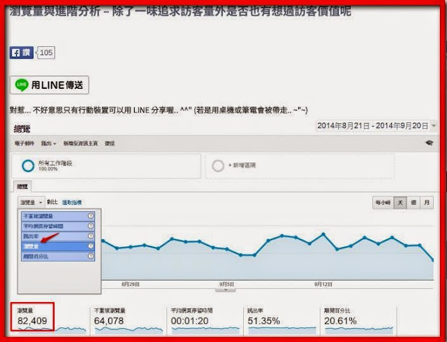 瀏覽量與進階分析 – 除了一味追求訪客量外是否也有想過訪客價值呢 - Google Analytics 網站分析資.jpg