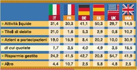 come-investire-italia