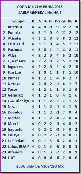 Copa MX Tabla Fecha 4