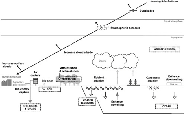 Various geoengineering options, including both solar radiation management and carbon dioxide removal. Dashed boxes represent carbon reservoirs (e.g., soil, ocean); black arrowheads represent shortwave radiation and are associated with solar radiation management; white and gray arrowheads pointing down correspond to a variety of natural and engineered processes, respectively, for removing CO2 from the atmosphere; the thicker, gray arrowhead pointing up represents enhanced ocean upwelling, which could conceivably help to remove CO2 from the atmosphere by enhancing biological activity at the ocean's surface; and the thinner gray arrowheads correspond to increased cloud condensation nuclei sources. Graphic: Lenton and Vaughn, 2009 / Advancing the Science of Climate Change
