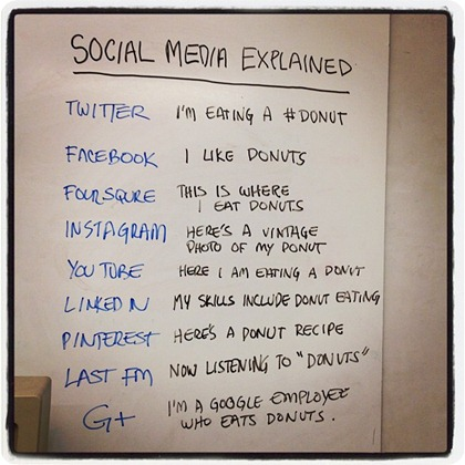 socialmediaexplained