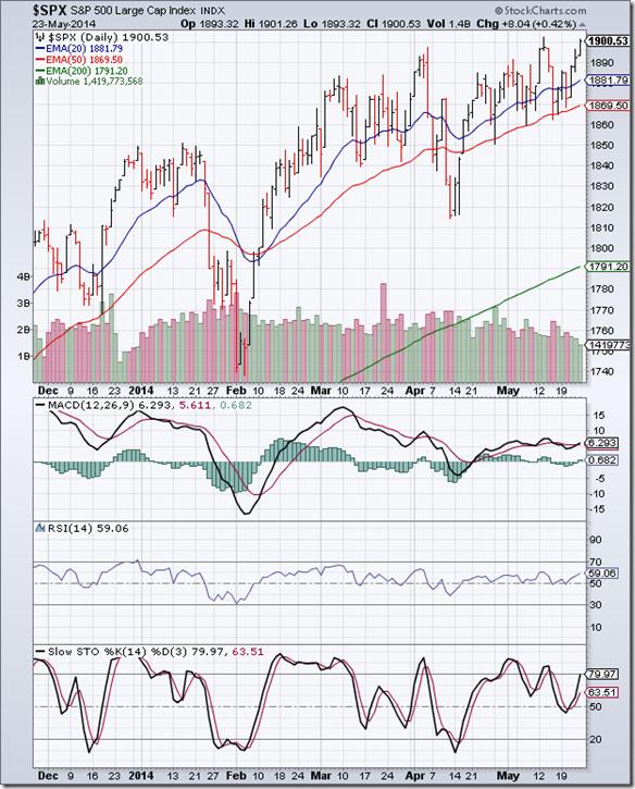 S&P 500_May2314