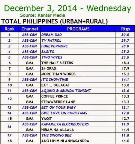 Kantar Media National TV Ratings - Dec. 3, 2014 (Wednesday)