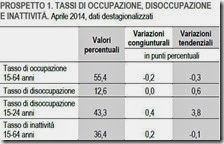 Tassi di occupazione, disoccupazione e inattività. Aprile 2014
