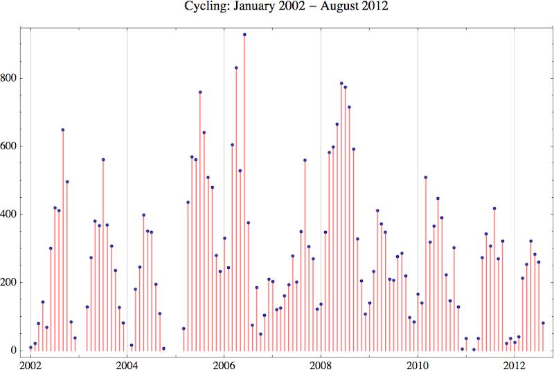 Cycling 2012 8