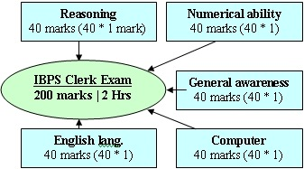 prepare-for- ibps-2012-clerk-common-written-exam,ibps clerk common exam 2012 pattern,question paper pattern of 2012 ibps clerk common exam