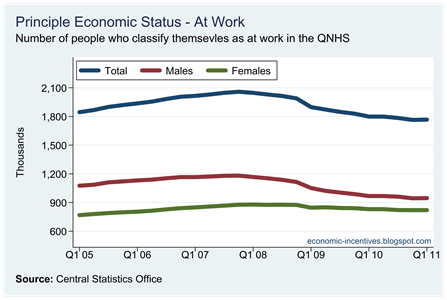 Number At Work by Gender