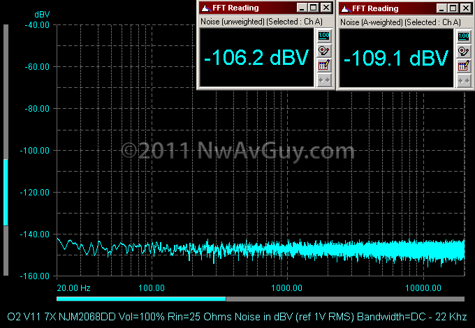 O2 V11 7X NJM2068DD Vol=100% Rin=25 Ohms Noise in dBV (ref 1V RMS) Bandwidth=DC - 22 Khz