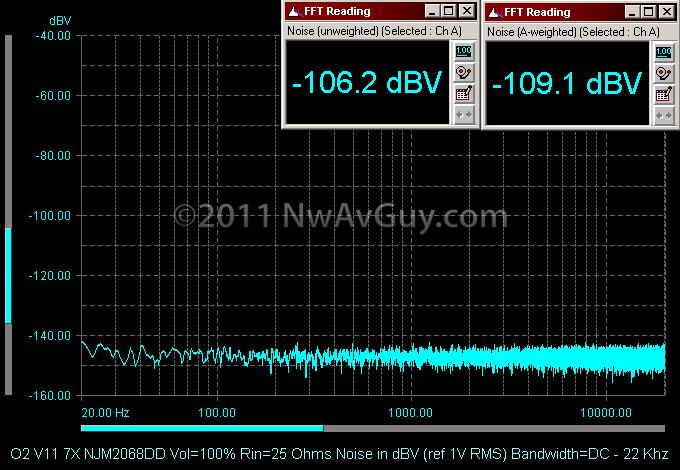 O2 V11 7X NJM2068DD Vol=100% Rin=25 Ohms Noise in dBV (ref 1V RMS) Bandwidth=DC - 22 Khz