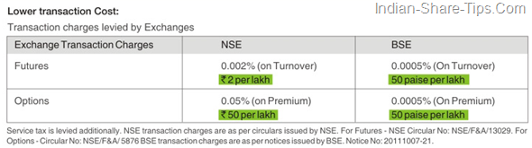 BSE transaction cost