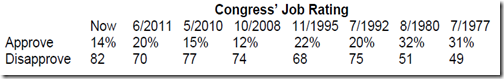 Congress' Job Rating