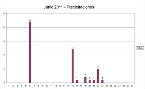 Precipitaciones (Junio 2011)