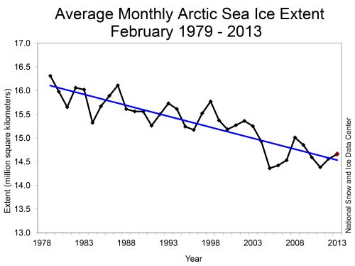 Average monthly Arctic sea ice extent, February 1979-2013. Graphic: NSIDC