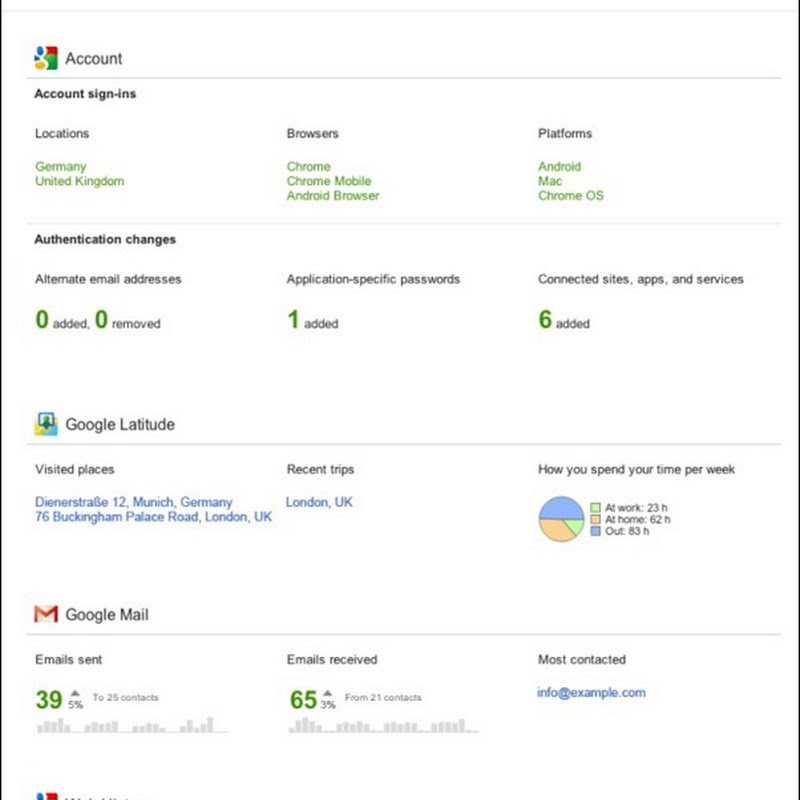 Google Introduces Account Activity