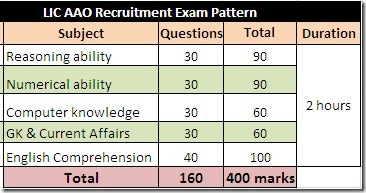 lic-aao-recruitment-2013-online-exam-pattern-bankexamsindia_com,lic aao 2013 recruitment,lic aao exam books,books for lic aao online exam,lic assistant administrative officer recruitment exam pattern and books