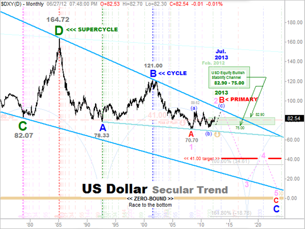US-Dollar LONG-TERM Elliott Wave Count