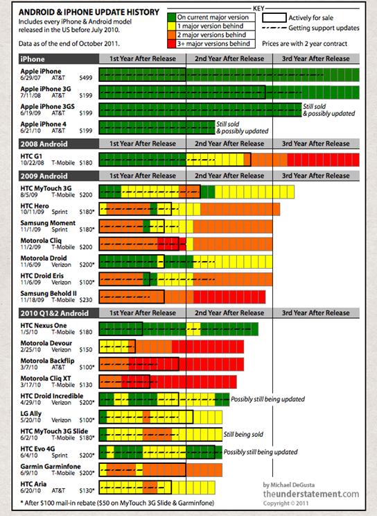 Android Fragmentation Visual Chart