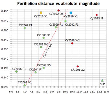 gráfico da distância periélica x magnitude absoluta