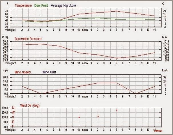 Hatgal Temperature 28 July 2014