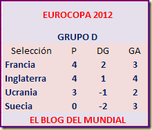 Tabla Grupo D