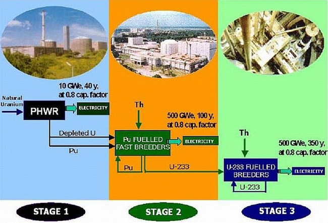 3-Stage-Nuclear-Energy-Programme-India