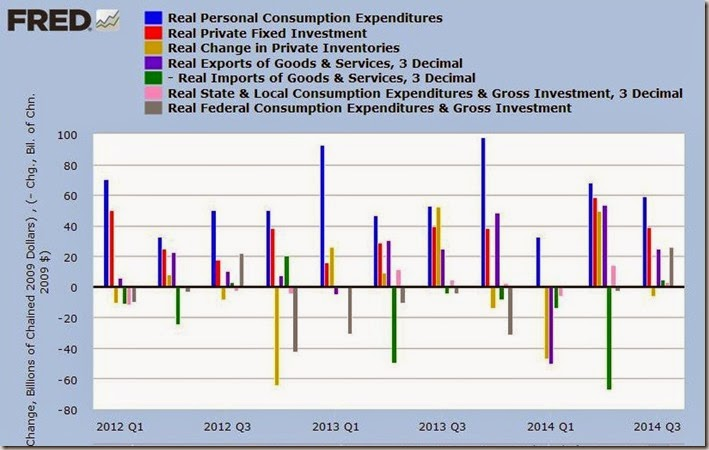 3rd qtr 2014 2nd estimte GDP