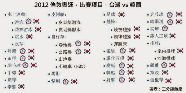 2012 奧運比賽項目,台灣 vs 南韓