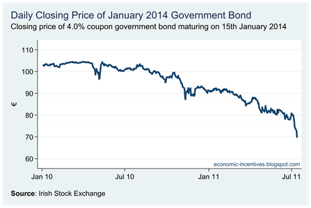 Bond Closing Price
